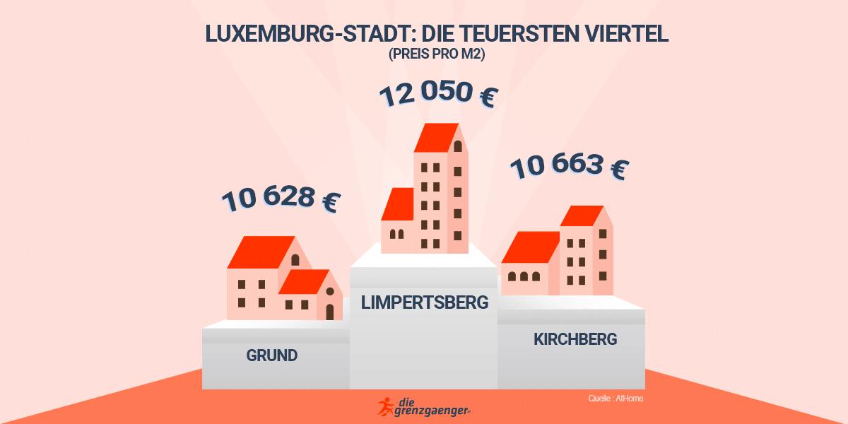 Luxemburg-stadt : preis pro m2